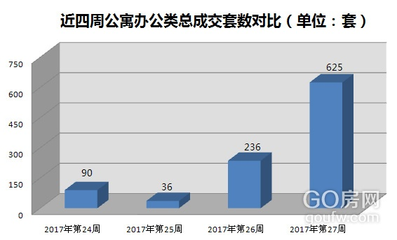 共成交287套;城西南主要成交项目为香城世家,均成交121套;市中心主要